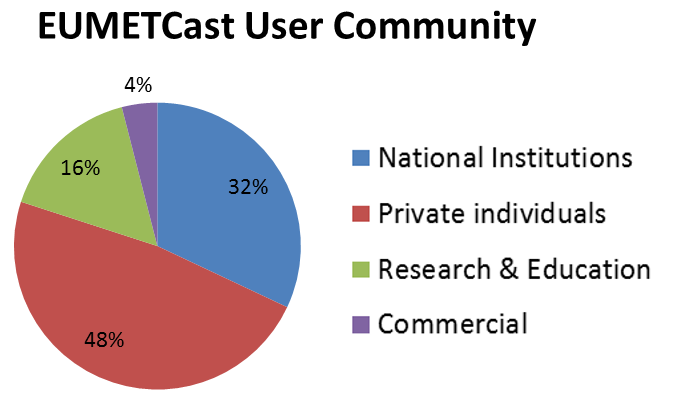 EUMETCast User Community April 2016