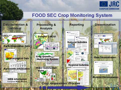 Geoss Agriculture Cop Global Agricultural Monitoring