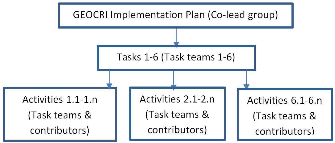 graph of hierarchical structure of the activities organized by GEOCRI